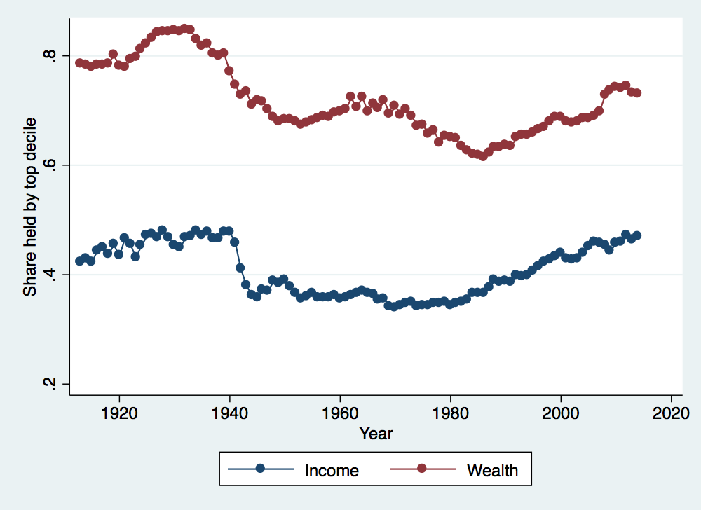 Exploring Historical Wealth and Income Inequality